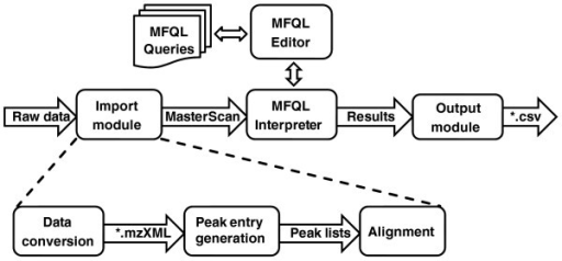 Architecture of LipidXplorer. Boxes represent functional modules and arrows represent data flow between the modules. The import module converts technical replicates (collections of MS and MS/MS spectra) into a flat file database termed the MasterScan (.sc). Then the interpretation module probes the MasterScan with interpretation queries written in molecular fragmentation query language (MFQL). Finally, the output module exports the findings in a user-defined format. All LipidXplorer settings (irrespective of what particular module they apply to) are controlled via a single graphical user interface.