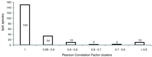 Pearson correlation factors of peak abundances in the MasterScan and individual spectra. In total, the dataset consisted of 128 high resolution MS spectra of total lipid extracts in which 219 peaks of individual lipid species were recognized. The exact number of peaks assigned to lipid species is provided for each PCF bin. The average PCF calculated for the entire dataset had a value of 0.94