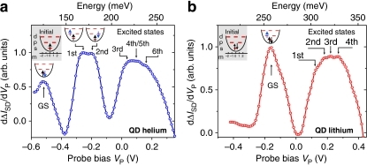 Spectroscopy of excited states in QD helium and lithium.(a, b) Charging spectra for tunnelling into the two- and three-electron final states, respectively, taken at the shortest possible time delay t=0.5 ms. The initial states, prepared by appropriately setting Vini, are depicted in the upper left corner of each panel. The electron configurations, drawn above the measured resonances, are taken from a comparison with theoretical calculations. For QD helium, we observe the lowest resonance at Vp=−0.53 V caused by tunnelling into the two-electron ground state (GS) s2. Around −0.25 V, a double-peak structure is seen corresponding to tunnelling into the p-shell. The splitting is caused by the difference in exchange energy between the triplet (Vp=−0.26 V) and the singlet (Vp=−0.2 V) excited state. Three further resonances can be identified around +0.1 V, which are caused by tunnelling into the excited d-shell. For QD lithium, also a clear separation between tunnelling into ground and excited states is possible. Through comparison with the calculated spectrum, the fine structure can be identified as the first four excited states of the three-electron system.
