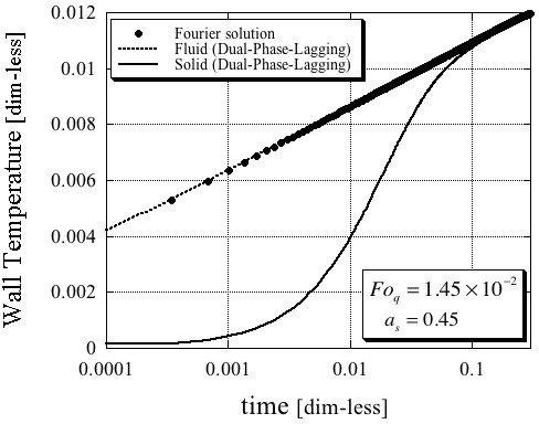 Dimensionless wire temperature. Comparison between the Fourier and Dual-Phase-Lagging solutions for the following dimensionless parameters values Foq = 1.45 × 10-2 and as = 0.45.
