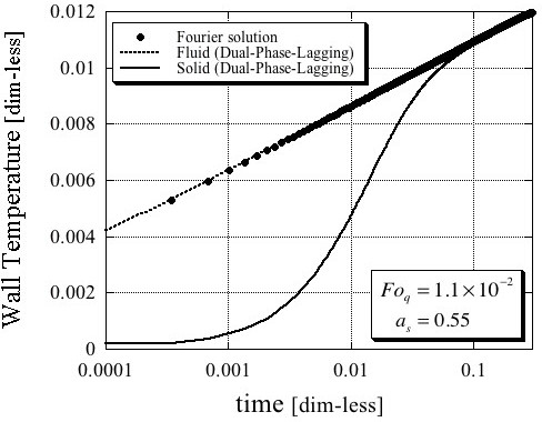 Dimensionless wire temperature. Comparison between the Fourier and Dual-Phase-Lagging solutions for the following dimensionless parameters values Foq = 1.1 × 10-2 and as = 0.55.