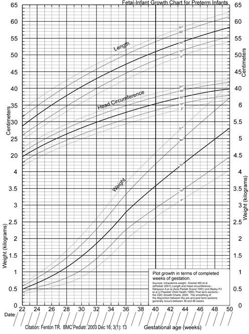 Premature Babies Growth Chart Selol Ink