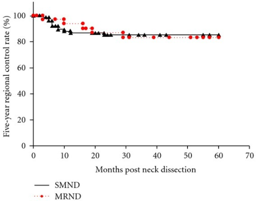 The Kaplan-Meier 5-year regional control rates by type of neck dissection (SMND versus MRND) in clinically N0 necks. SMND: selective submandibular neck dissection; MRND: modified radical neck dissection.