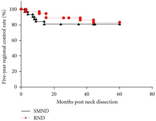 The Kaplan-Meier 5-year regional control rates by type of neck dissection (SMND versus RND) in clinically N1 necks. SMND: selective submandibular neck dissection; RND: radical neck dissection.