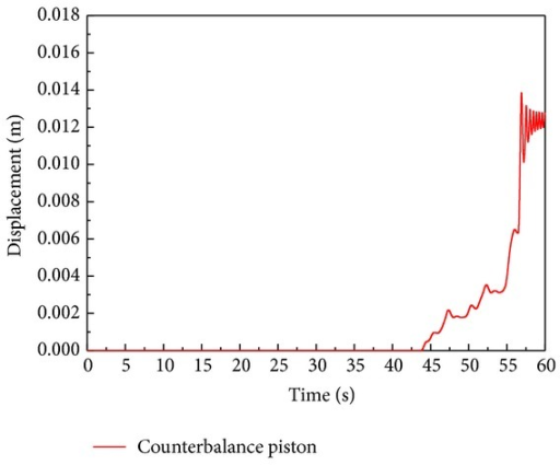 Simulation results of the displacement of the counterbalance piston.