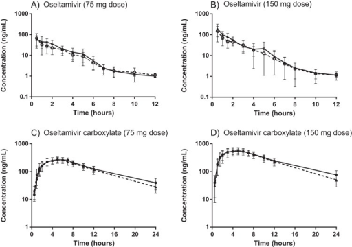 Mean (±standard deviation [SD]) concentration-time profiles of oseltamivir (A and B) and oseltamivir carboxylate (C and D) stratified by dose regimen (75-mg [A and C] or 150-mg [B and D] oseltamivir dose) in nonobese (solid lines) and obese (dashed lines) healthy Thai subjects.