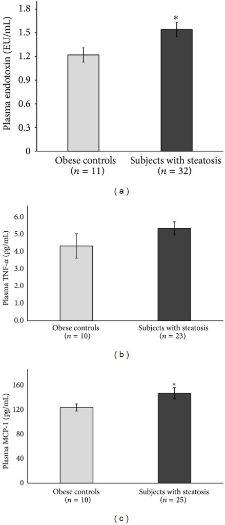 Obese adolescents with hepatic steatosis (>5% by MRS) had increased (a) plasma endotoxin levels, (b) plasma TNF-α levels, and (c) plasma MCP-1 levels as compared to obese adolescents without significant steatosis (hepatic fat < 5% by MRS); *P < 0.05.
