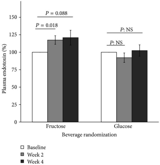 Percentage change of plasma endotoxin level in adolescents with NAFLD after 2- and 4-week ingestion of study-provided fructose or glucose-only beverages. Baseline values were set as reference (100%). Error bars stand for SE.