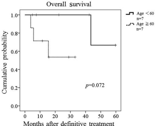 Kaplan-Meier estimated overall survival for seven osteosarcoma patients aged <60 years and seven patients aged >60 years without metastasis. There was no statistical difference between the two groups (P=0.072).