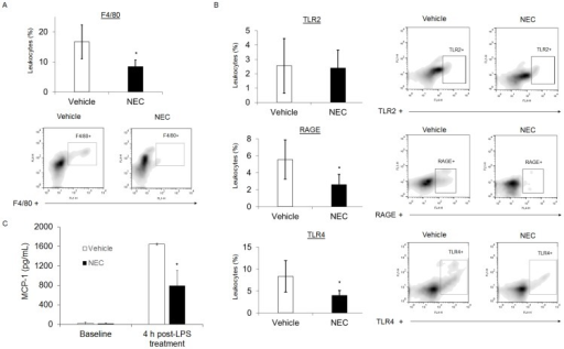 NEC suppresses LPS-induced TLR4 and RAGE expression in addition to blood monocyte accumulation.BALB/c mice (n = 10) were treated with NEC (1 g/kg) or vehicle by oral gavage and injected with LPS (IP, 2 mg/kg) 10 min afterward. At 4 h, whole blood was collected and leukocytes were isolated for flow cytometry. A, Quantitation (top) and representative images (bottom) from FACS analysis to measure F4/80+ cells. B, FACS analysis measuring TLR2, RAGE, or TLR4 expression on the surface of cells. C, ELISA of MCP-1 expression from mouse serum. *  =  p≤0.05 versus vehicle. IP  =  intraperitoneal.