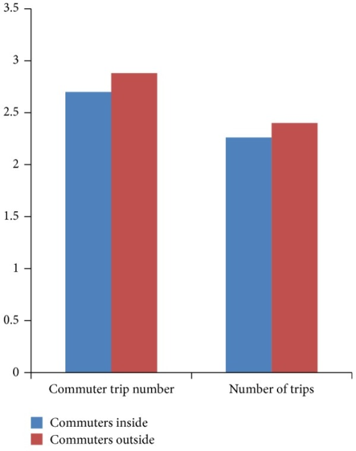 Statistical number chart of commute trips and total trips.