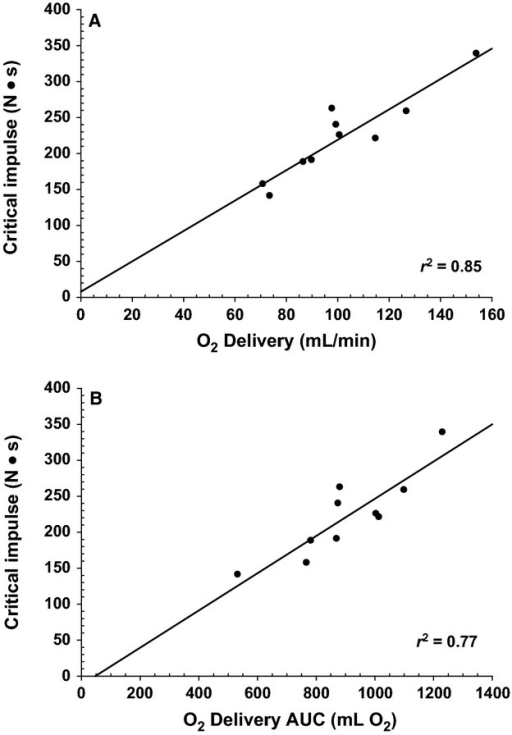 Relationship between O2 delivery and forearm critical impulse in healthy male subjects. Panel A: Critical impulse versus O2 delivery as quantified by the last 30 sec of the maximal effort test (r = 0.92, r2 = 0.85, P < 0.01). Panel B: critical impulse versus O2 delivery as quantified by the total amount of O2 delivered (area under the curve; AUC) (r = 0.88, r2 = 0.76, P < 0.01).