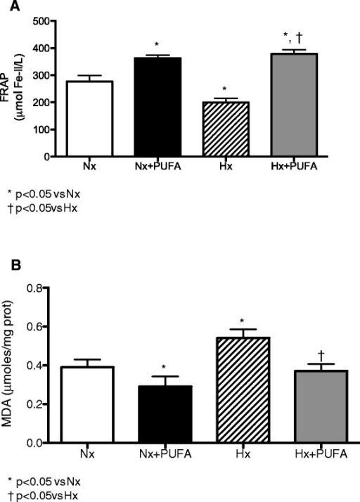 Effects of PUFA supplementation on antioxidant capacity and lipid peroxidation in plasma. FRAP levels (A) and malondialdehyde (MDA) (B) levels were assessed in plasma at the end of study. Normobaric (Nx, n = 7) and intermittent hypobaric hypoxia (Hx, n = 7). Supplemented rats: normobaric, Nx + PUFA (n = 7) and intermittent hypobaric hypoxia, Hx + PUFA (n = 7). Bars indicate mean ± SD. Significant differences: *p < 0.05 vs Nx; †p < 0.05 vs Hx.
