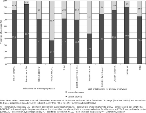"Percentages of correct and incorrect answers to the question ""Shall the patient be qualified for primary prophylaxis with G-CSF?"" with reference to indications/lack of indications for primary prophylaxis based on Polish and European guidelines and experts' opinion"