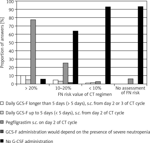 "Answers provided to the question about G-CSF administration methods: ""How would you administer G-CSF after the first cycle of CT in this situation?"" with reference to the participant-assessed CT regimen FN risk"