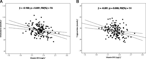 Regression coefficient of vitamin B12with (A) cholesterol and (B) triglycerides in pregnant women. *Log-transformed for statistical comparisons. Model included B12, age, and BMI.
