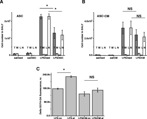 mASC and mASC-CM effect on neutrophil numbers and activity. Total WBC (T, grey) and PMN (N, white) counts in BALF were significantly reduced by mASC (A), but not mASC-CM (B). The ratio between macrophages (M), lymphocytes (L) and neutrophils (N) in BALF of LPS-treated mice was not significantly affected by either experimental treatment. N = 5-6 animals per group. (C) WBC from BALF of LPS-challenged mice (N = 6) were subjected to vehicle (LPC cn) or 1 μg/ml LPS stimulation (LPS st). In parallel, WBC from BALF of LPS/ASC-CM-treated mice (N = 6) were subjected to vehicle control (LPS/CM cn) or LPS stimulation (LPS/CM st). LPS-induced ROS generation by WBC from BALF of LPS/ASC-CM mice was significantly lower comparing to WBC from BALF of LPS/media mice. T-test was used to analyze the significance of differences between groups.