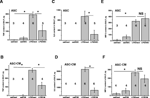 mASC and mASC-CM effect on pro-inflammatory cytokines in BALF. mASC and mASC-CM reduced the level of TNFα and IL6 (A-D), but not MIP-2 (E-F). One-way Anova with Tukey post-hoc was used to assess the significance of differences between the groups; number of animals is indicated.