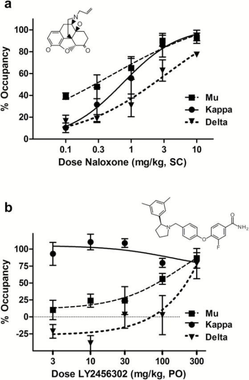Dose-dependent in vivo receptor occupancy at putative mu, kappa, and delta opioid receptors (MOR, KOR, and DOR, respectively) by naloxone and LY2456302 60 minutes after administration. a, Naloxone showed dose- and concentration-dependent occupancy of putative opioid receptors in a manner consistent with its in vitro binding affinity, with MOR and KOR fully saturated at higher doses (3–10mg/kg). The doses at which 50% of receptors were occupied (ED50) at MOR, KOR, and DOR were 0.49, 0.75, and 3.45mg/kg, respectively. b, LY2456302 saturated putative KOR at all doses tested (3–300mg/kg). At higher doses, putative MOR and DOR occupancies were observed (ED50 values = 84.4 and 214.6mg/kg, respectively). LY2456302 selectively occupies KOR in the rat at doses <100mg/kg PO. Some engagement of MOR and DOR is evident at 100 and 300mg/kg (corresponding to brain exposures >473ng/g; see supplemental Table S1). Chemical structures of naloxone and LY2456302 are shown in insets.