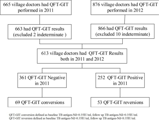 The QFT-GIT results of a baseline cross-sectional survey in December 2011 and the follow-up survey in December 2012 of village doctors in two counties in the Inner Mongolia Autonomous Region, China.