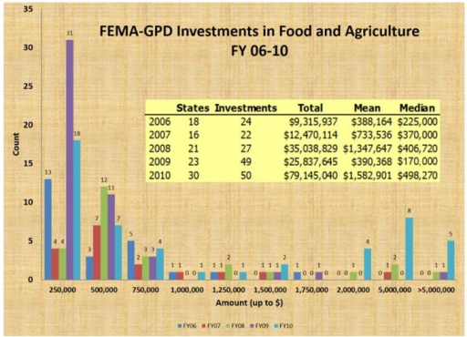 Summary of the number of States and projects funded to support disaster preparedness for animals and the approximate amount of funding per project (Fiscal Years 2006–2010); most projects supported animal agriculture. Source: FEMA, 2011.