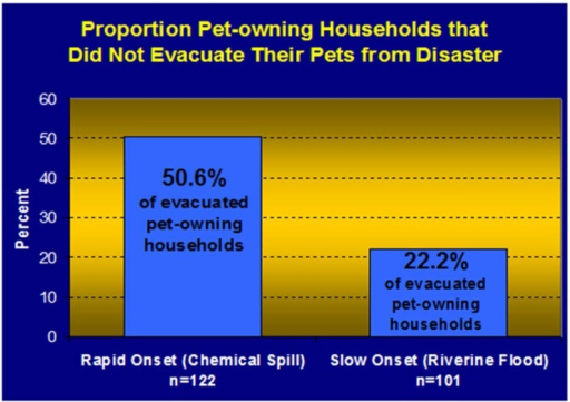 Proportion of pet-owning households that did not evacuate their pets from a slow and a rapid onset disaster [25,26].
