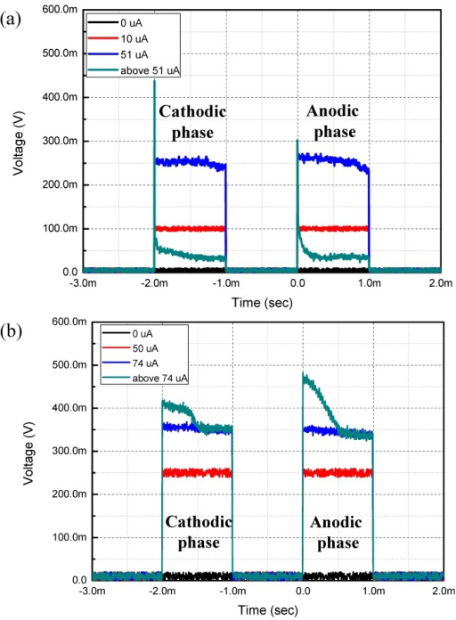 Time domain output of electrical durability evaluation. (a) 2D Au microelectrode; (b) 3D Au microelectrode.