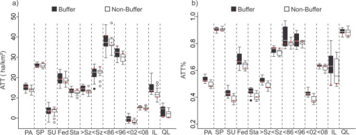 The ATT (a) and ATT% (b) for the 15 best models (box plots) and for the best model (red dots) of buffer and non-buffer subgroups.PA–Protected Area, SP–Strictly Protected Areas, SU–Sustainable Use Areas, Fed–Federal Units, Sta–State Units, >Sz–Larger size PAs, <Sz–Smaller size PAs, <86—Before 1986, <96—Between 1986–1996, <02—Between 1996–2002, <08—Between 2002–2008.