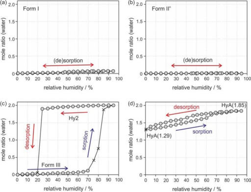 Gravimetricmoisture sorption and desorption curves of DB7z solid formsat 25 °C: (a) Form I, (b) Form II°,(c) Form III/Hy2, and (d) HyA. The gray circles represent data pointsthat fulfill the preset equilibrium conditions (see Experimental Section), whereas the crosses mark measurementvalues that did not reach equilibrium within the allowed time limit(48 h).