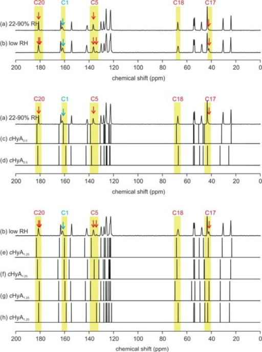 (a,b) Representative experimental HyA spectra differingin watercontent and (c–h) six of 80 NMR-CASTEP computed 13C CP/MAS NMR spectra. (c,d) The two DB7z environmentsobserved in the ordered P1 cHyA2.0 model and (e–h) the four environments observed inthe ordered P1 cHyA1.25(13) model, which correspond to 0.75 W1, 0.25 W2, and 0.25 W3.