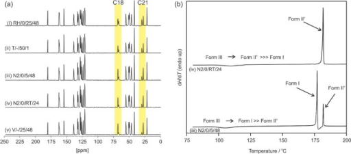 (a) 13C CP/MASNMR spectra of DB7 Form III producedby dehydrating Hy2 under a variety of conditions (defined in the Supporting Information, Table S3). Highlightedare the C18 and C21 peaks characterizing the structural disorder ofthe dimethyl propionic acid side chain. (b) DSC thermograms of DB7Form III lots N2/0/RT/24 and N2/0/5/48 measured ata heating rate of 1 °C min–1. Lot N2/0/RT/24 was prepared by drying Hy2 under N2 purgeat room temperature for 24 h and lot N2/0/5/48 under N2 purge at 5 °C for 48 h.