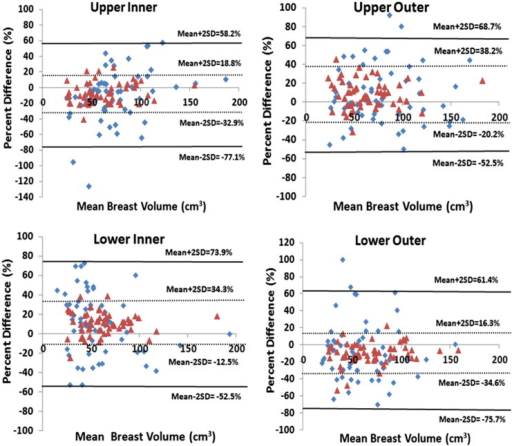 The Bland–Altman plots comparing the symmetry of BV measured from the corresponding quadrant of the left and right breasts of 58 healthy women, before and after positional correction. The blue dots are before correction, and the pink triangles are after correction based on the nipple-centroid line. The x-axis denotes the mean BV of the left and right breasts, calculated as (left BV + right BV)/2. The y-axis denotes the percentage difference calculated as (left BV − right BV)/mean BV × 100%. The correction improves the agreement showing a smaller SD.