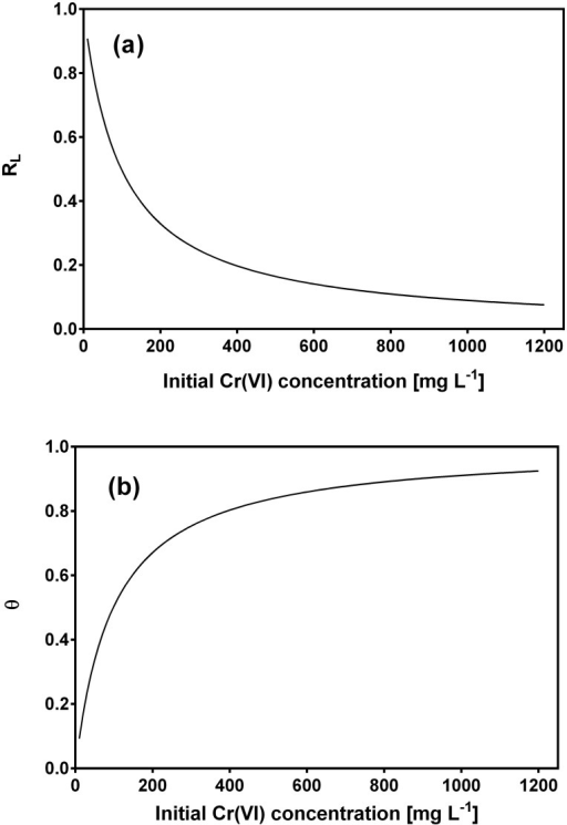 Dependence of separation factor (a) and surface coverage (b) on initial Cr(VI) concentration.