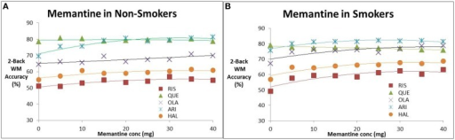 Effect of increasing memantine dose on anticipated N-back working memory tests outcome (% correct responses in a 2-Back working memory test) in the presence of the five antipsychotics. (A) Non-smokers, (B) smokers. The simulations suggest evidence for a dose-dependent effect of memantine for all antipsychotics except quetiapine. The effect is slightly amplified for patients on nicotine. Note that the maximal dose (40 mg) is twice the regular dose used in Alzheimer patients.
