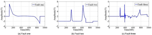 Random electrical characteristics data sample.There are 10, 50, 100, and 500 samples randomly extracted from the real data set, combining three categories of typical fault signals, (a)Fault one, (b) Fault two, (c)Fault three.
