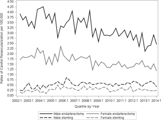 Sex-specific trends in the rates of carotid endarterectomy and stenting. These rates (per 100 000 adults ≥40 years old) are reported for 3-month periods from April 1, 2002, to March 31, 2014.