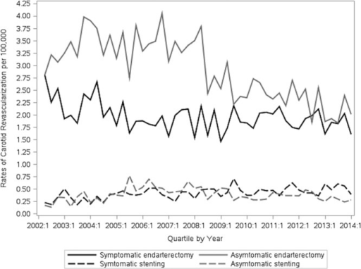 Trends in the rates of carotid endarterectomy and stenting by symptomatic status. These rates (per 100 000 adults ≥40 years old) are reported for 3-month periods from April 1, 2002, to March 31, 2014.