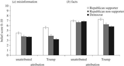 (a,b) Pre-explanation Democratic and Republican belief in statements associated with Trump or presented unattributed. Error bars denote 95% confidence intervals.