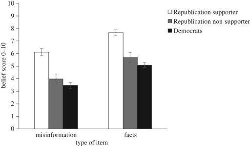 Pre-explanation Democratic and Republican belief in statements associated with Trump. Error bars denote 95% confidence intervals.