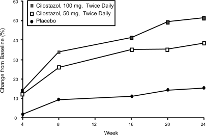 Mean percent change in maximal walking distance (MWD) among intermittent claudication patients receiving cilostazol 100 mg 2×/day (n = 140), cilostazol 50 mg 2×/day (n = 139), or placebo (n = 140) for 24 weeks. Reprinted from Beebe, HG, Dawson DL, Cutler BS, et al 1999. A new pharmacological treatment for intermittent claudication: results of a randomized, multicenter trial. Arch Intern Med, 159:2041–50. Copyright © 1999 with permission from American Medical Association.