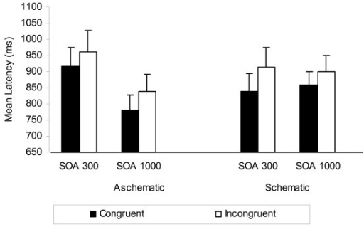 Experiment 2 mean response latency (ms) as a function of appearance schematicity, SOA, and valence congruence. Reproduced from Current Psychiatry Reviews 2009;5:110-126 with the permission of Bentham Science Publishers Ltd and the authors Watts and Cranney (2009).