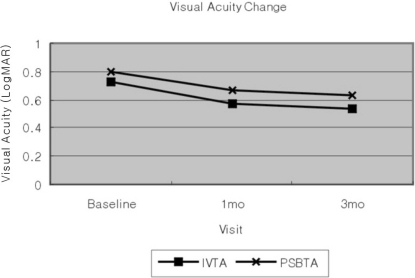Visual acuity in the intravitreal and posterior sub-tenon injected eyes at baseline and at 1 and 3 months after triamcinolone acetonide injection.