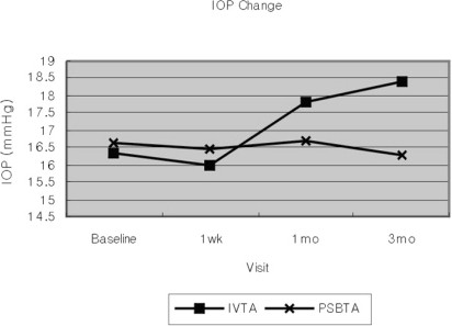 Intraocular pressure in the intravitreal and posterior subtenon injected eyes at baseline and at 1 and 3 months after triamcinolone acetonide injection.