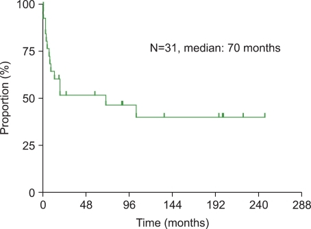 Progression-free survival of all 31 patients after splenectomy. Median time of progression-free survival was 70 months.