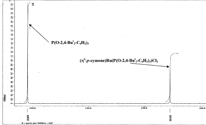 31P{1H} NMR Spectrum of the Equilibrium Mixture Prepared by Mixing Equimolar Amounts of (η6-p-cymene)Ru(4—F—C6H4NH2)Cl2 and P(O-2,4-But2-C6H3)3 in CDCl3 at 23 °C.