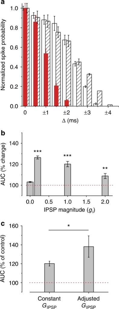 The effects of changing the magnitude of inhibitory conductances on the width of the integration time window.(a) In the absence of feed-forward inhibition (no IPSPs), the integration time window became broader. Under such conditions, membrane hyperpolarization did not change the width of coincidence detection, indicating that changes in the polarizing effect of GABAA receptor-mediated currents, rather than the VR value itself, determine neuronal integration (open bars: Vm=−70 mV no IPSP; hatched bars: Vm=−80 mV no IPSP; red bars: Vm=−70 mV with IPSP). (b) The effect of varying the strength of inhibitory connections on the width of the integration time window assessed as the change in the area under the spike probability curve (AUC). (c) The effect of hyperpolarization on the coincidence-detection time window when inhibitory synaptic conductances were scaled with excitatory conductances, mimicking the situation when inhibitory inputs onto a neuron are not saturated. Data are presented as means of 30 rounds of simulations, error bars represent s.e.m.; *P<0.05, **P<0.01, ***P<0.001.