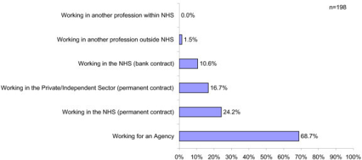 Areas of work within UK healthcare services