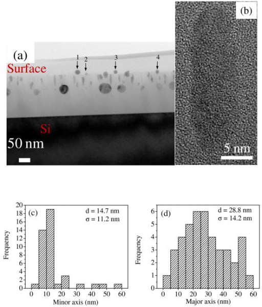 Micro-structural study of irradiated Ni-SiO2 film. (a) Cross-sectional TEM micrograph of irradiated Ni-SiO2 nanogranular film, (b) high-resolution TEM micrograph of an elongated Ni particle, and (c), (d) histogram of minor and major axis lengths of elongated particles, respectively