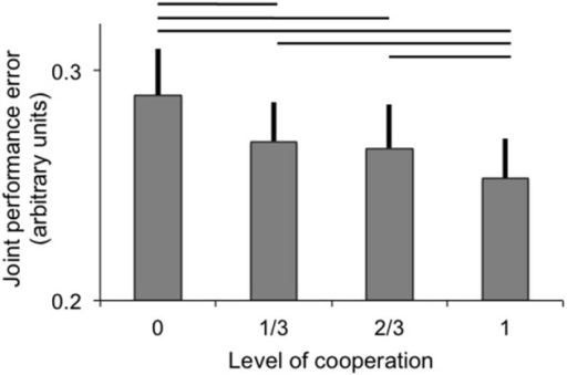 Joint performance error (arbitrary units; error bar: standard error) as a function of the level of cooperation. Horizontal lines indicate significant pairwise comparisons (p < 0.05).