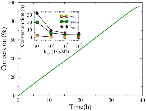 Time course of hydrolysis by exo-R cellulases. The adsorption rate constant was set to 103 1/(sM)). The inset shows the variation in the conversion time needed to degrade 5%, 50% and 80% of the substrate as a function of the adsorption rate constant kon.